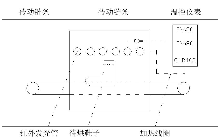 制鞋設備之烘膠機系統框架圖二